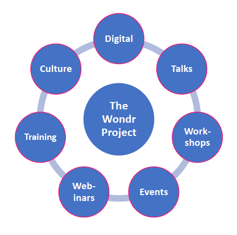 the wonr project
